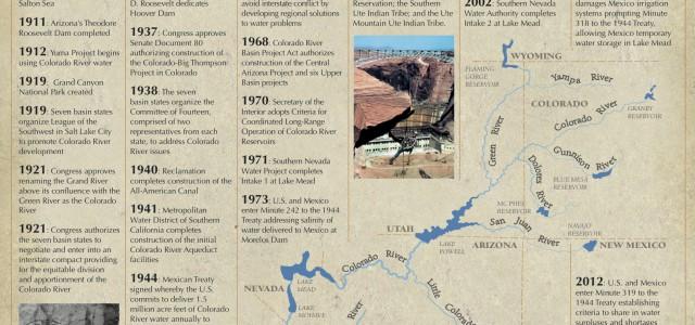 Colorado River Timeline