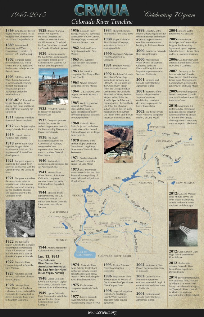 CRWUA Timeline
